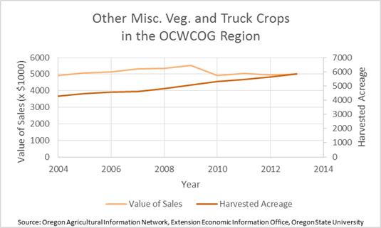 Misc Veg/Truck Crops