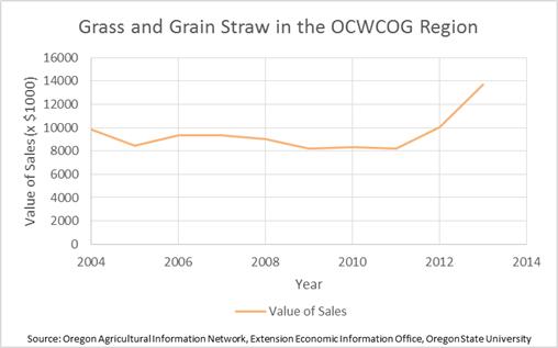 Grass/Grain Straw