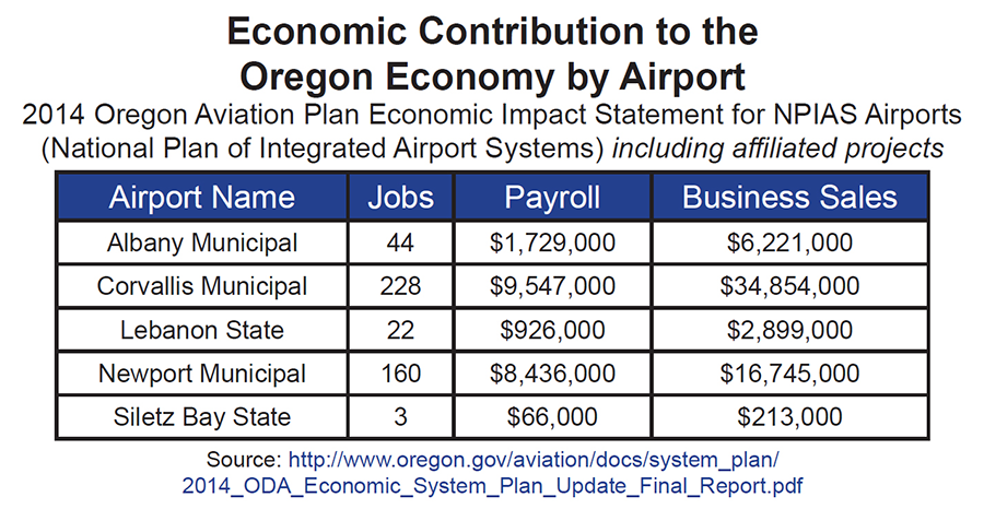 Connectivity State Of The Region - Airports in oregon