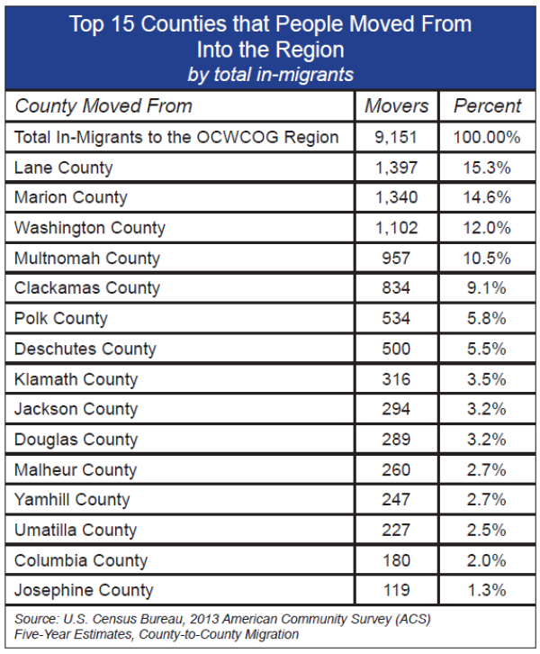Top 15 Counties that People Moved From Into the Region