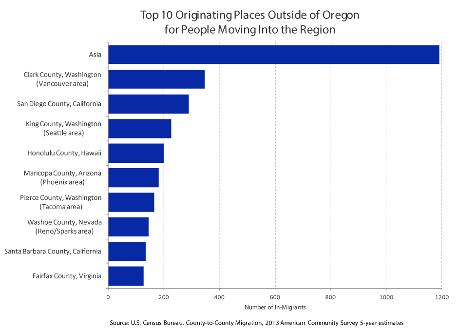 Top 10 Originating Places Outside of Oregon for People Moving Into the Region