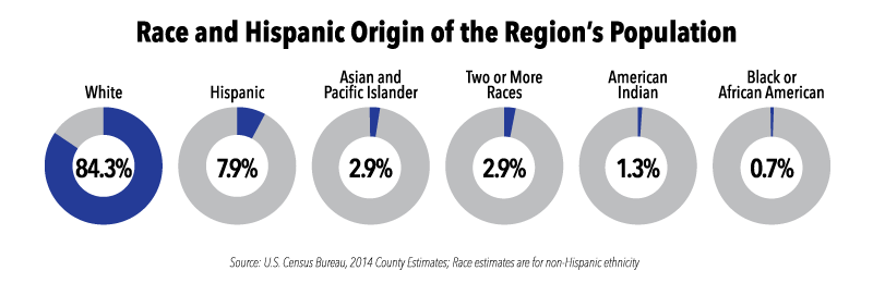 Race and Hispanic Origin of the Region's Population