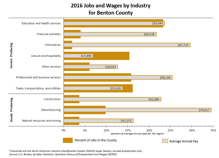 2016 Jobs and Wages by Industry Benton County