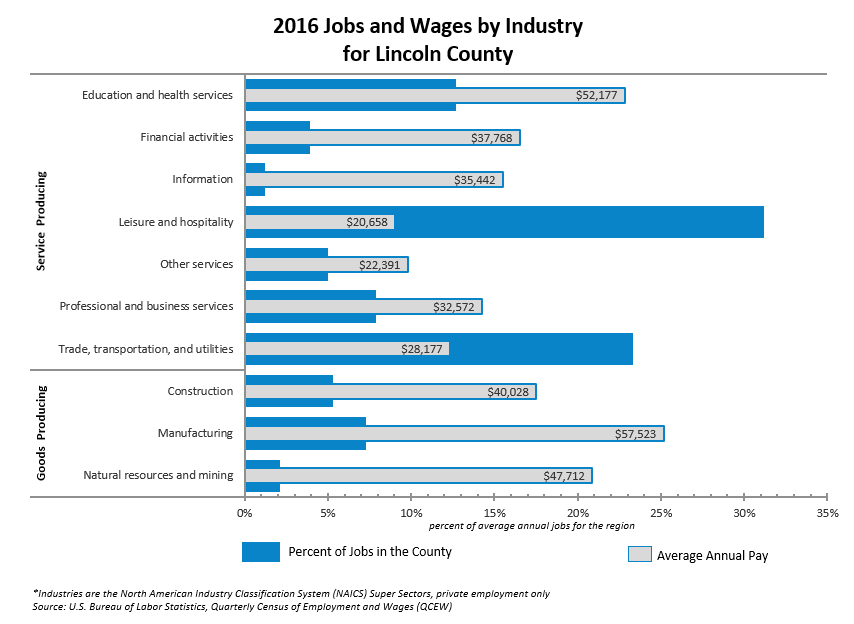 2016 Jobs and Wages by Industry Lincoln County