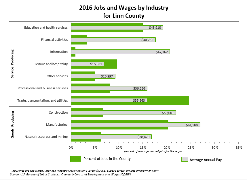 2016 Jobs and Wages by Industry Linn County