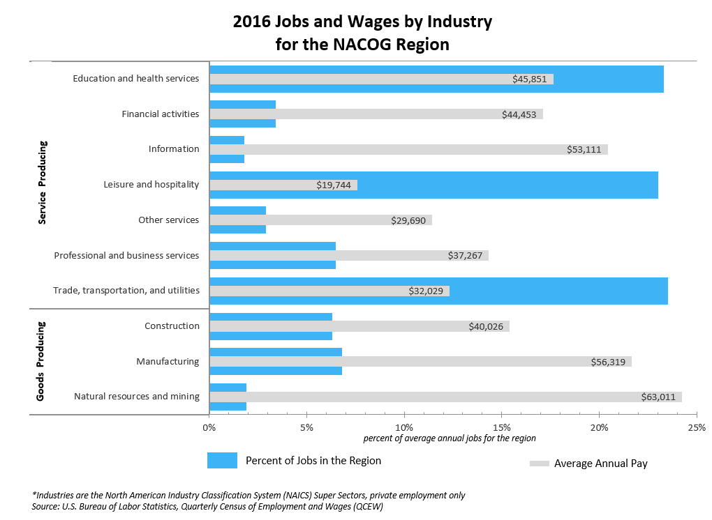 2016 Jobs and Wages by Industry for the NACOG Region
