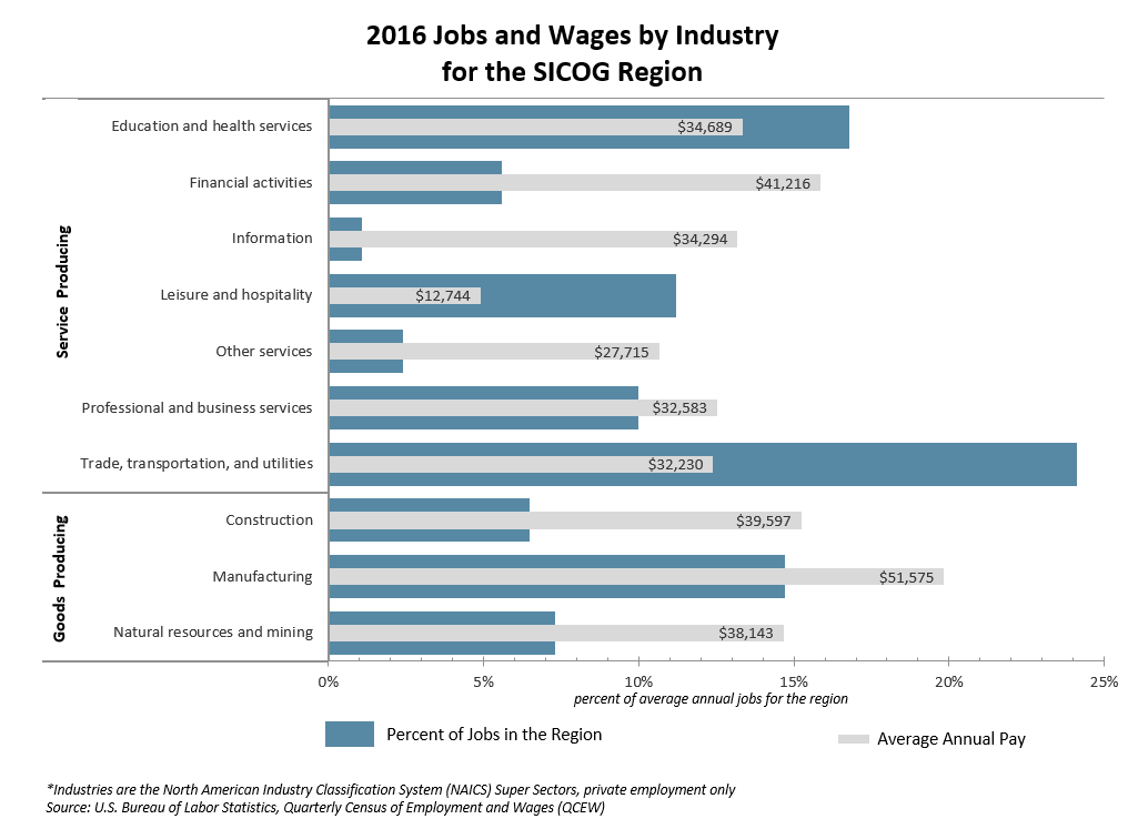 2016 Jobs and Wages by Industry for the SICOG Region