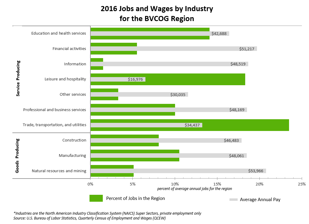 2016 Jobs and Wages by Industry for the BVCOG Region
