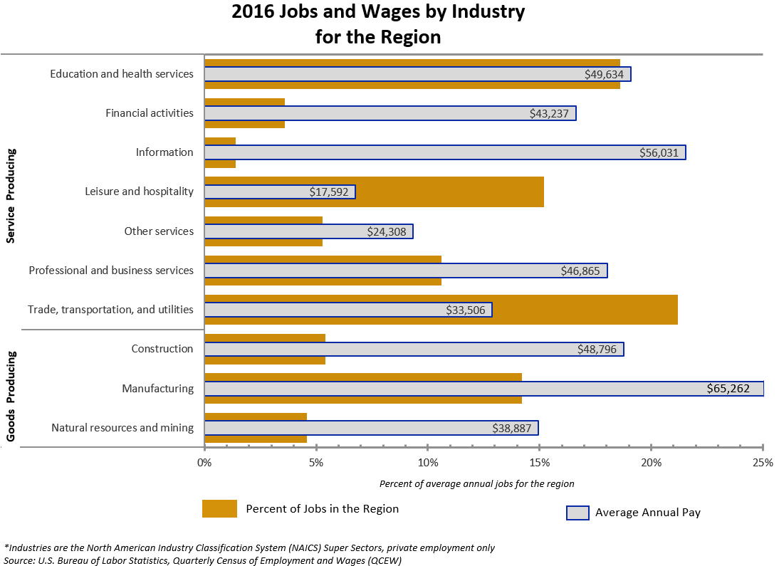 2016 Jobs and Wages by Industry for Region