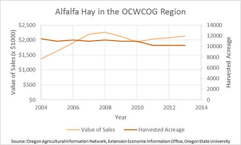 Alfalfa Hay in the Region