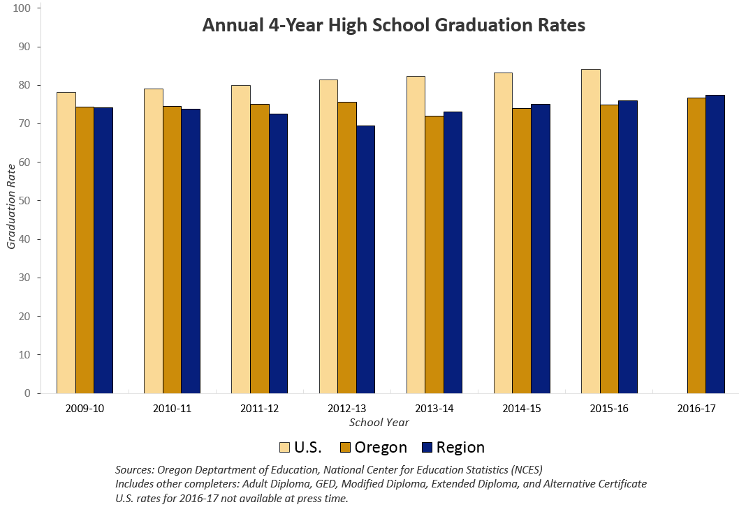 Annual 4 Year High School Graduation Rates