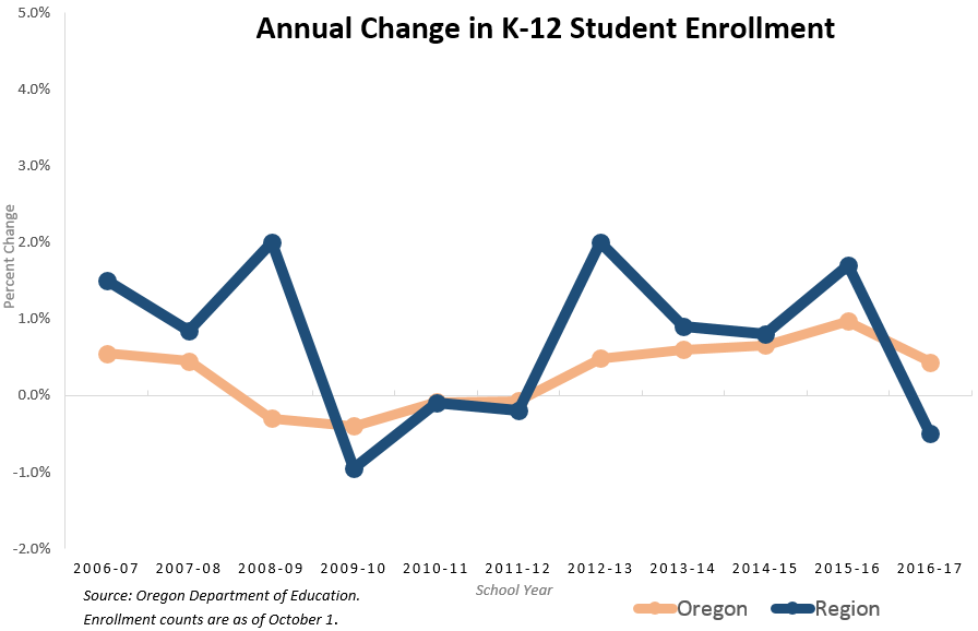 Annual Change in K12 Student Enrollment