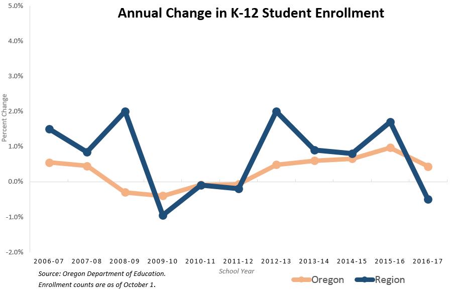 Annual Change in K12 Student Enrollment