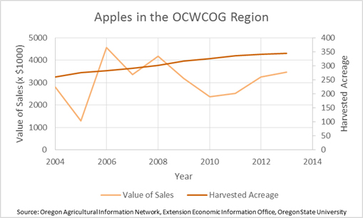 Apples in the Region