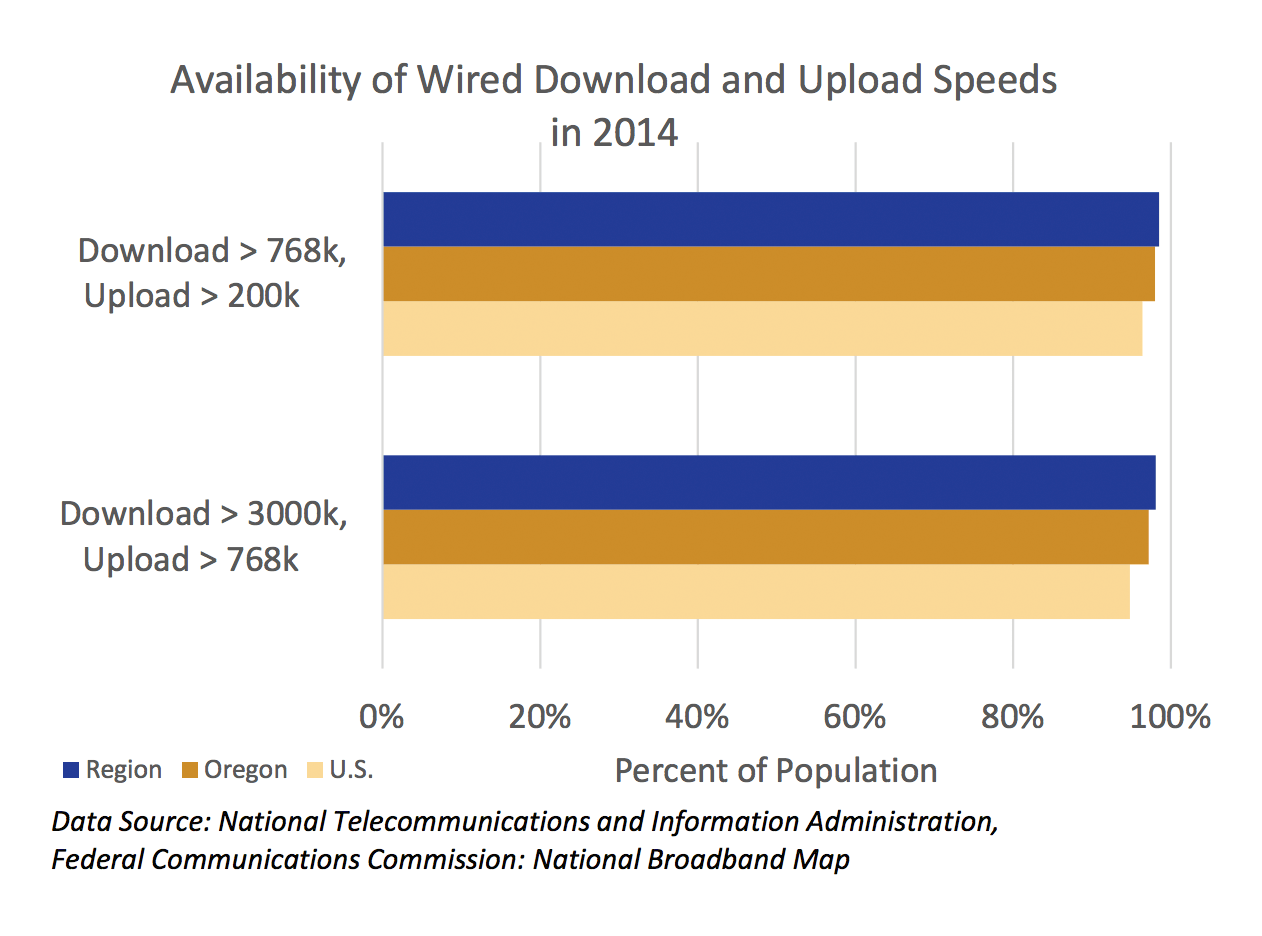 Availability of Wired Download and Upload Speeds in 2014