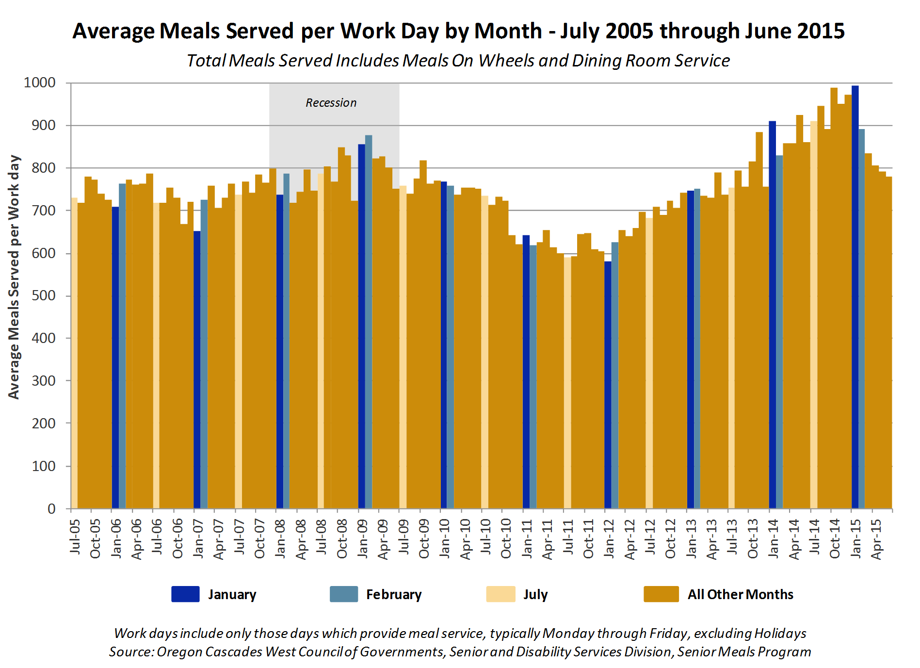 Average Meals Served per Work Day by Month