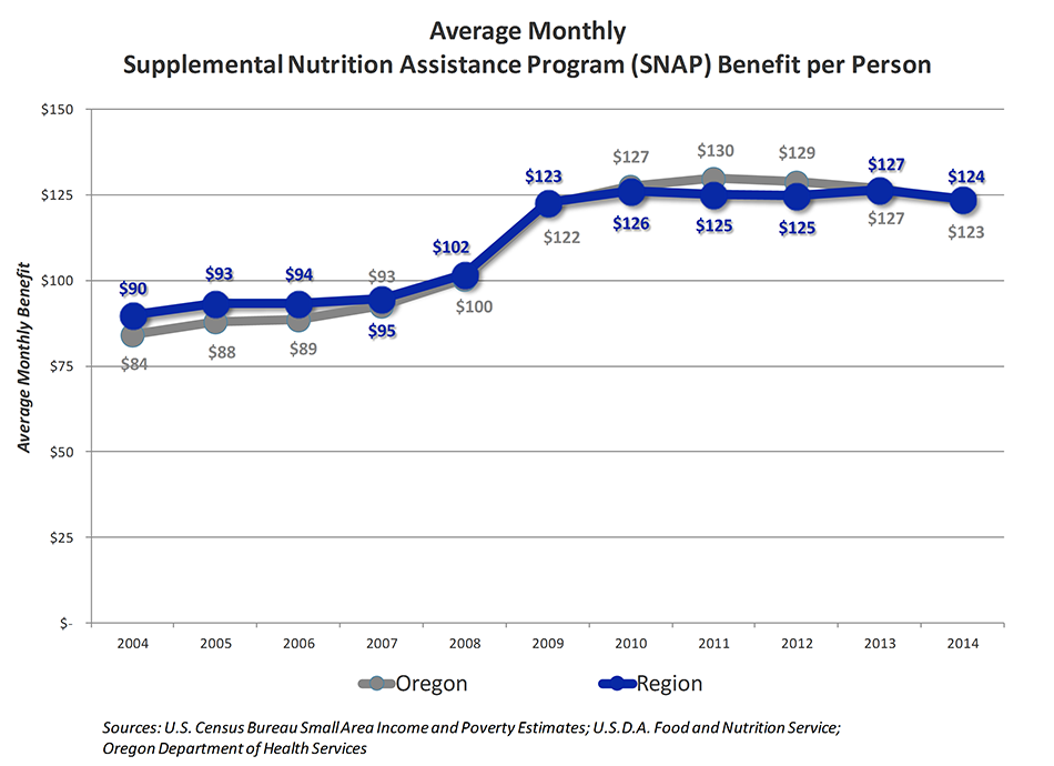 Average Monthly Supplemental Nutrition Assistance Program Benefit per Person