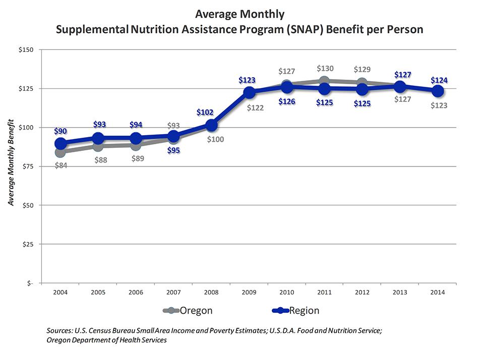 Average Monthly Supplemental Nutrition Assistance Program Benefit per Person