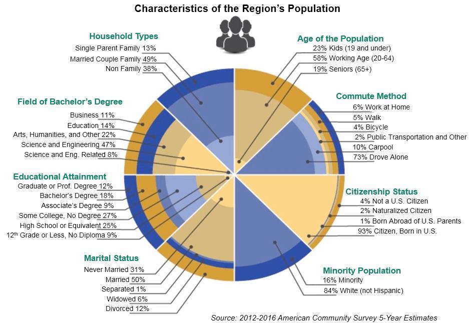 Characteristics of the Region's Population.