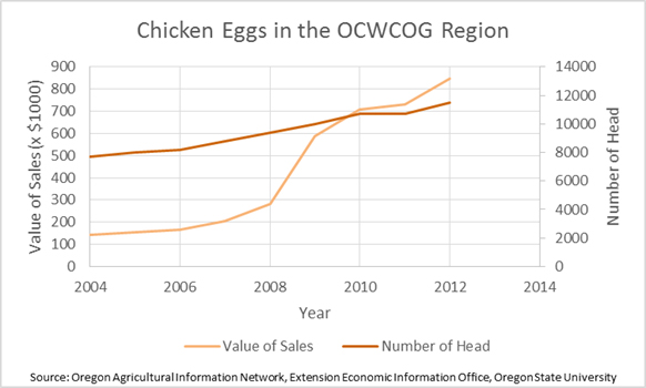 Chicken Eggs in the Region
