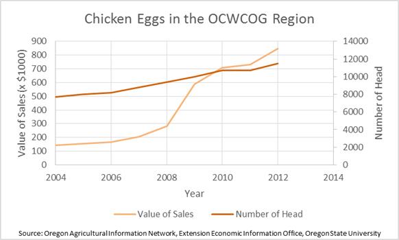 Chicken Eggs in the Region