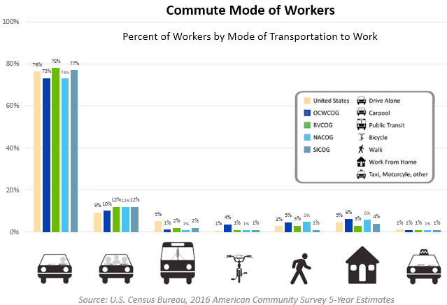 Commute Mode of Workers
