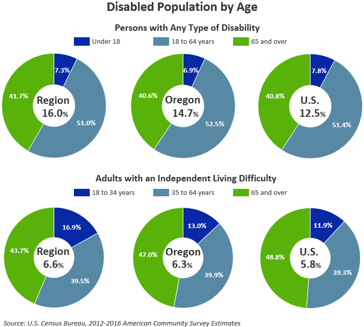 Disabled Population by Age