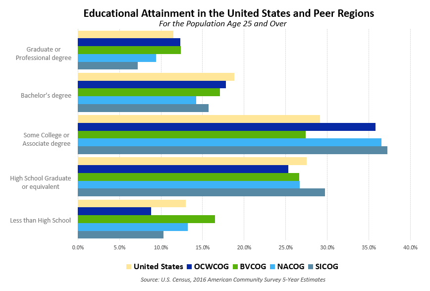 Educational Attainment in US and Peer Regions