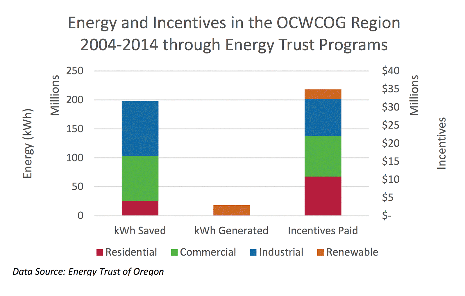 Energy and Incentives in the OCWCOG Region 2004-2014 through Energy Trust Programs