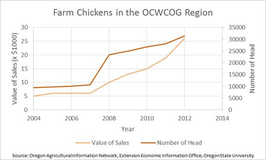 Farm Chickens in the Region