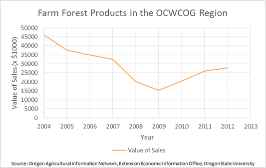 Farm Forest Products in the Region
