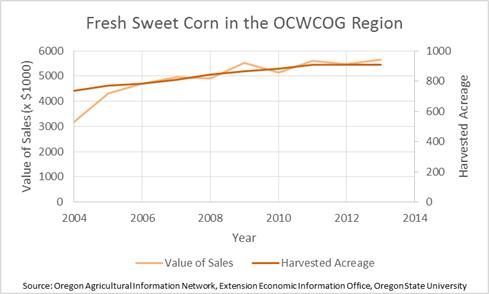 Fresh Sweet Corn in the Region