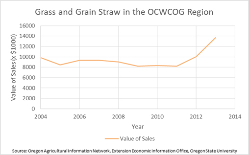 Grass and Grain Straw in the Region