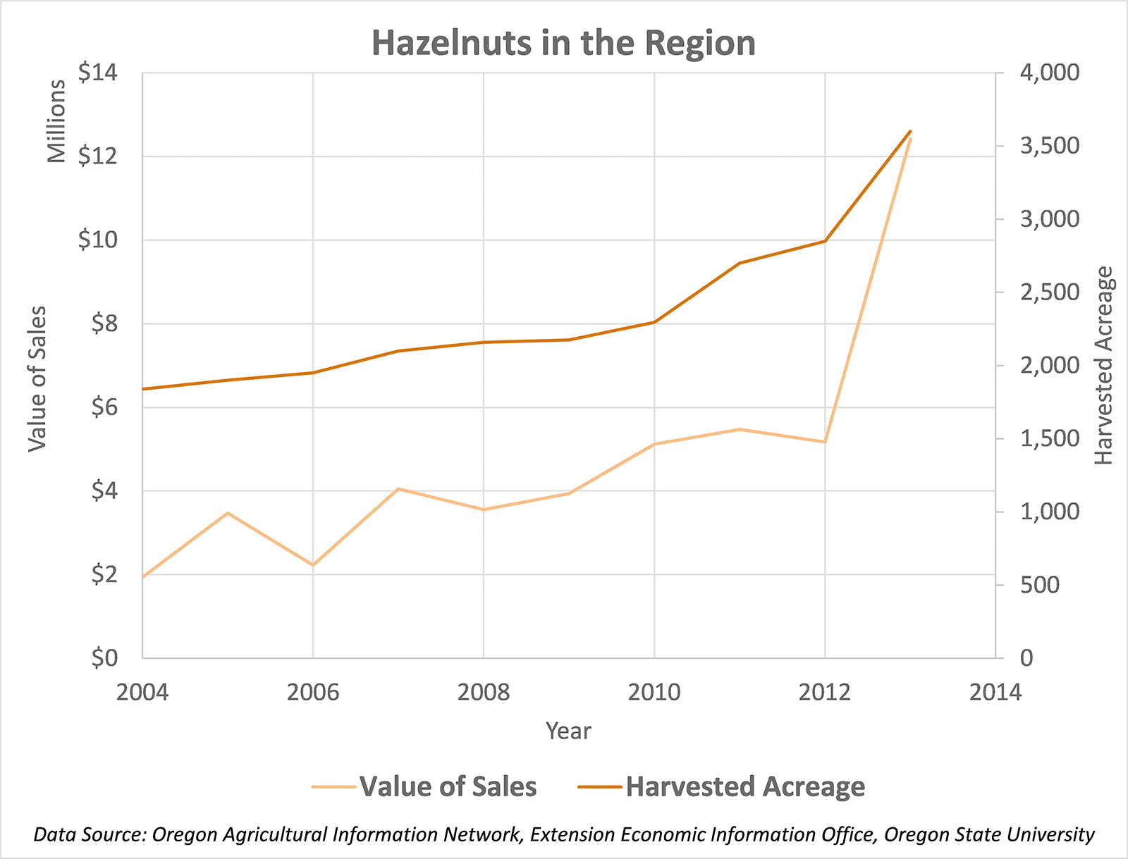 Hazelnuts in the Region