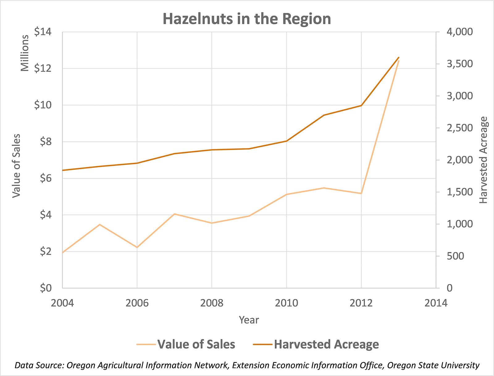 Hazelnuts in the Region