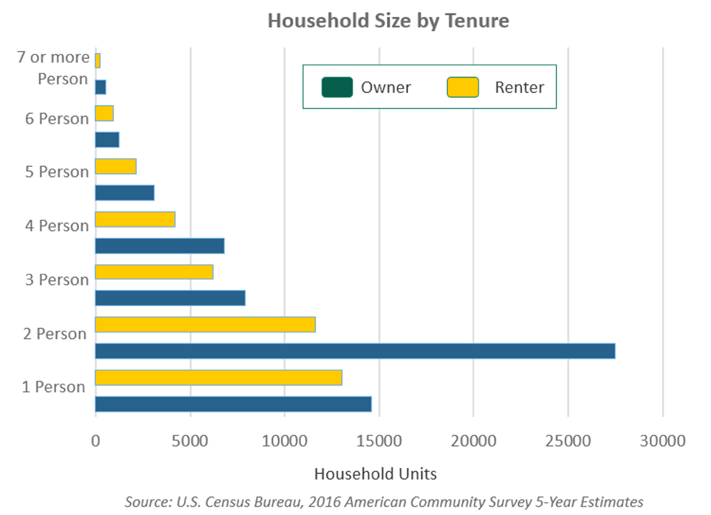 Household Size by Tenure