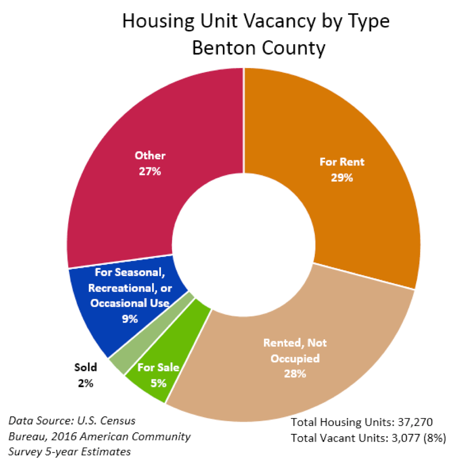 Housing Unit Vacancy by Type - Benton