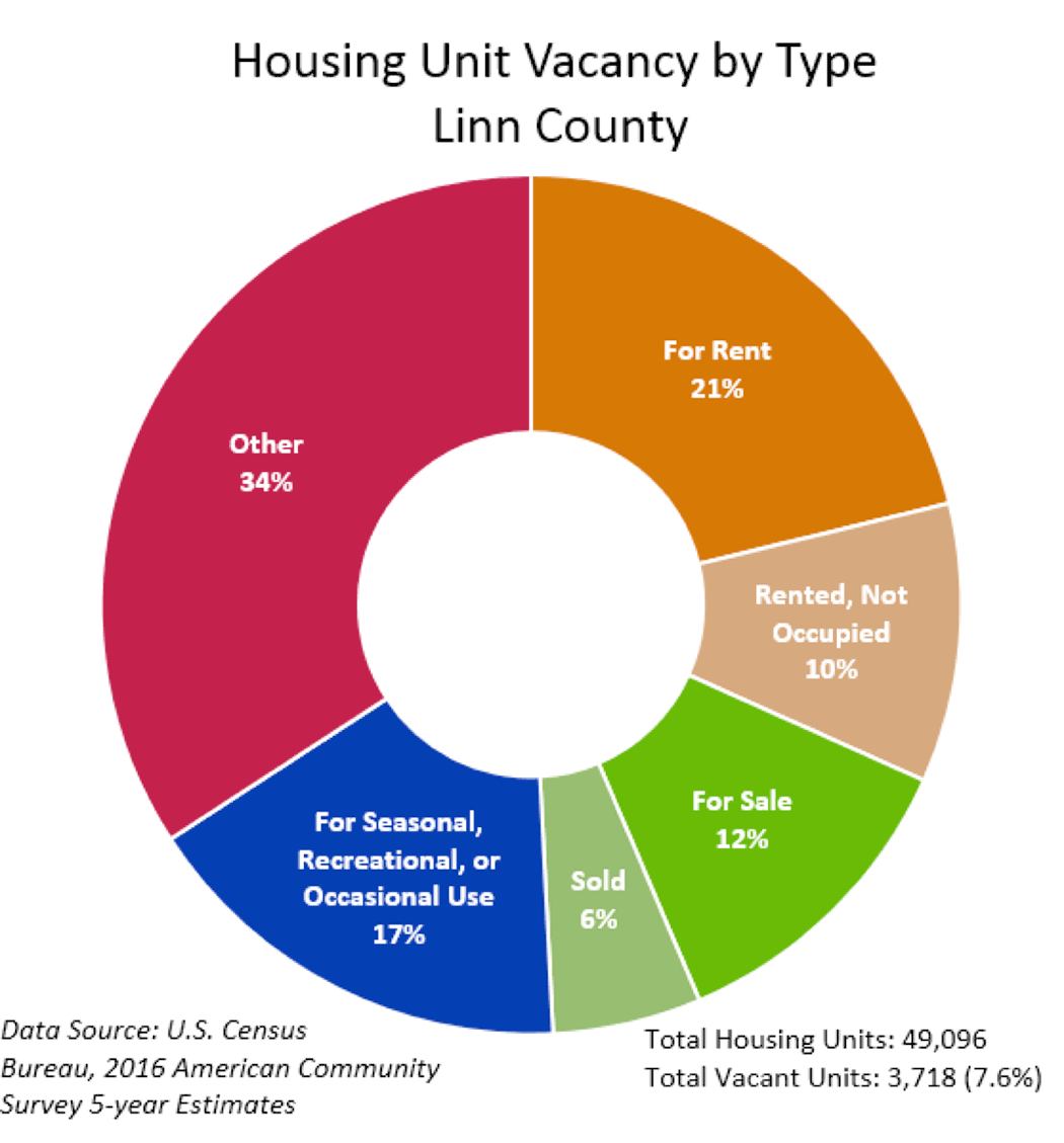 Housing Unit Vacancy by Type - Linn