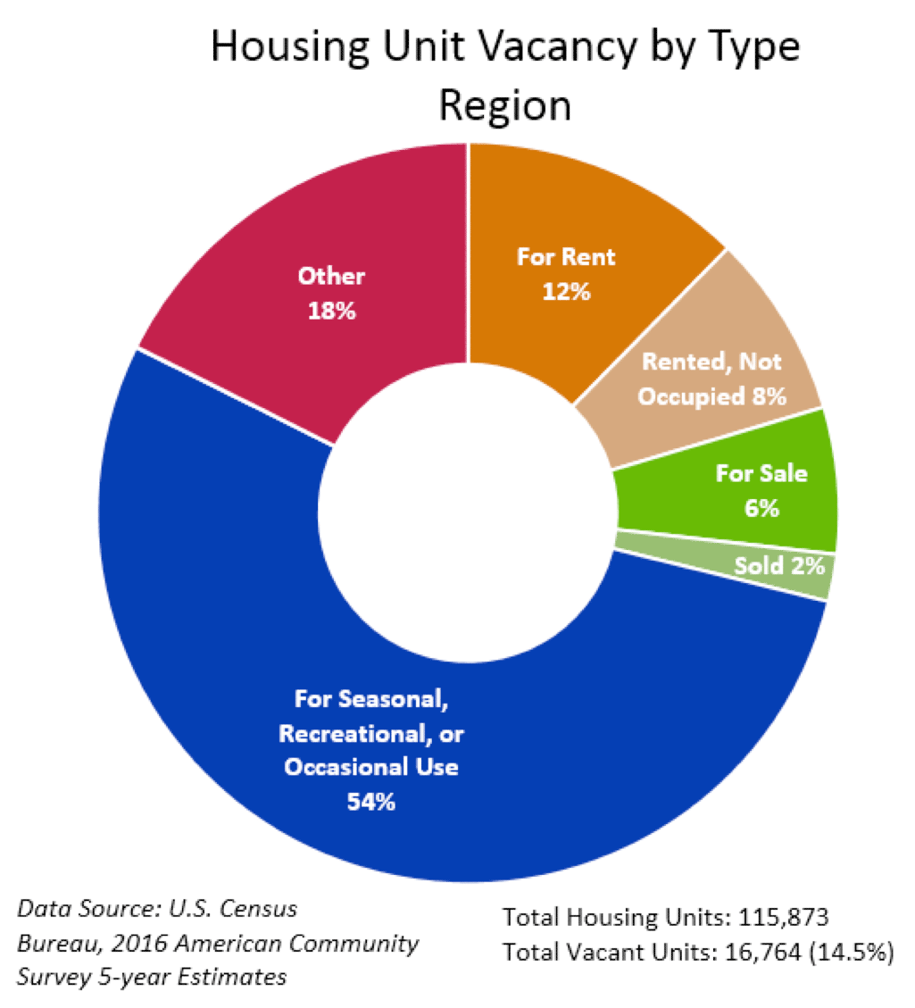 Housing Unit Vacancy by Type - Region