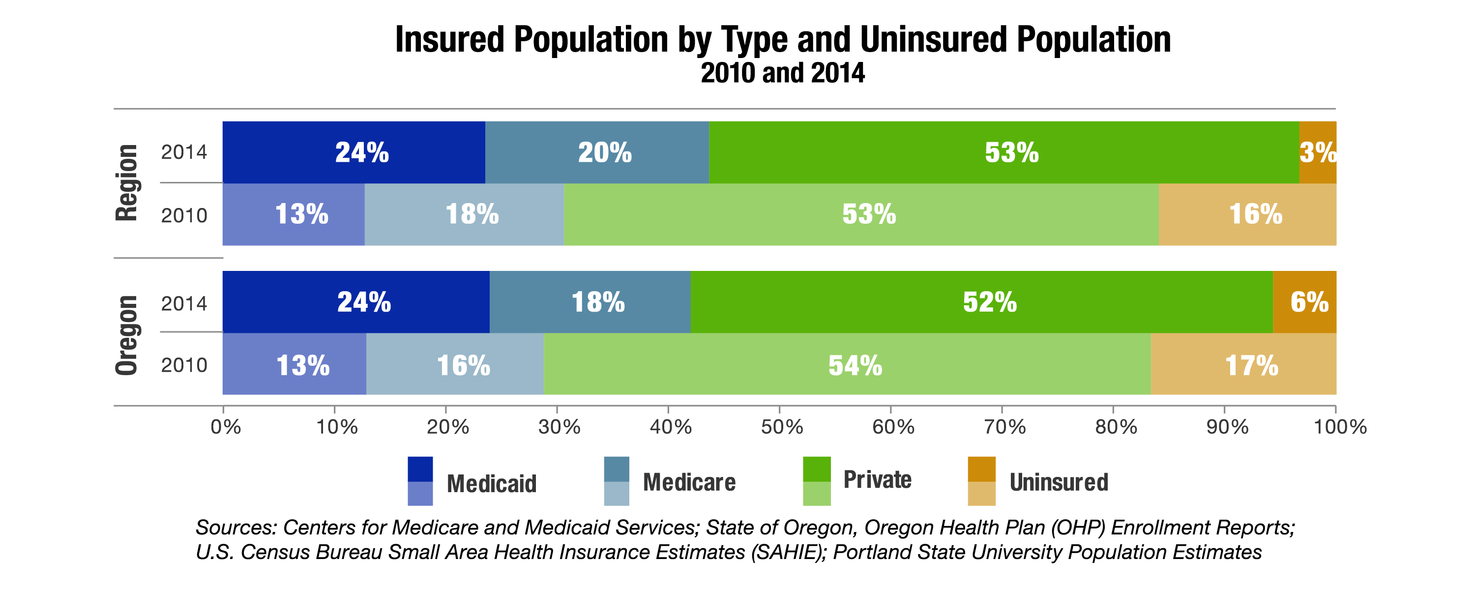 Insured Population by Type and Uninsured Population