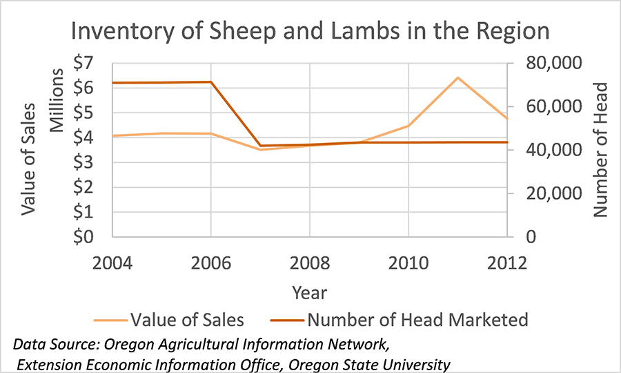 Sheep and Lambs in the Region
