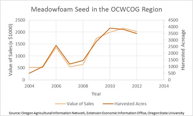 Meadowfoam in the Region