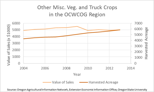 Miscellaneous Vegetables and Truck Crops in the Region