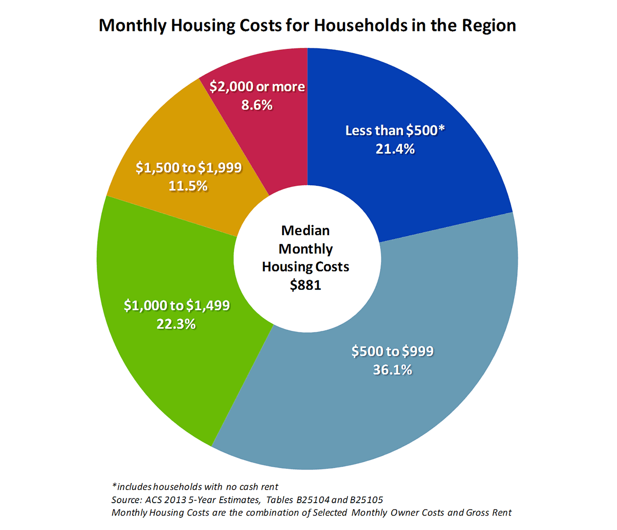 Monthly Housing Costs for Households in the Region