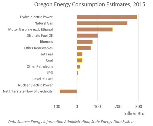 Oregon Energy Consumption Estimates, 2015