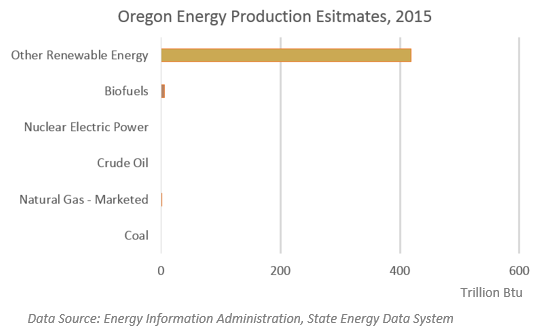 Oregon Energy Production Estimates, 2015