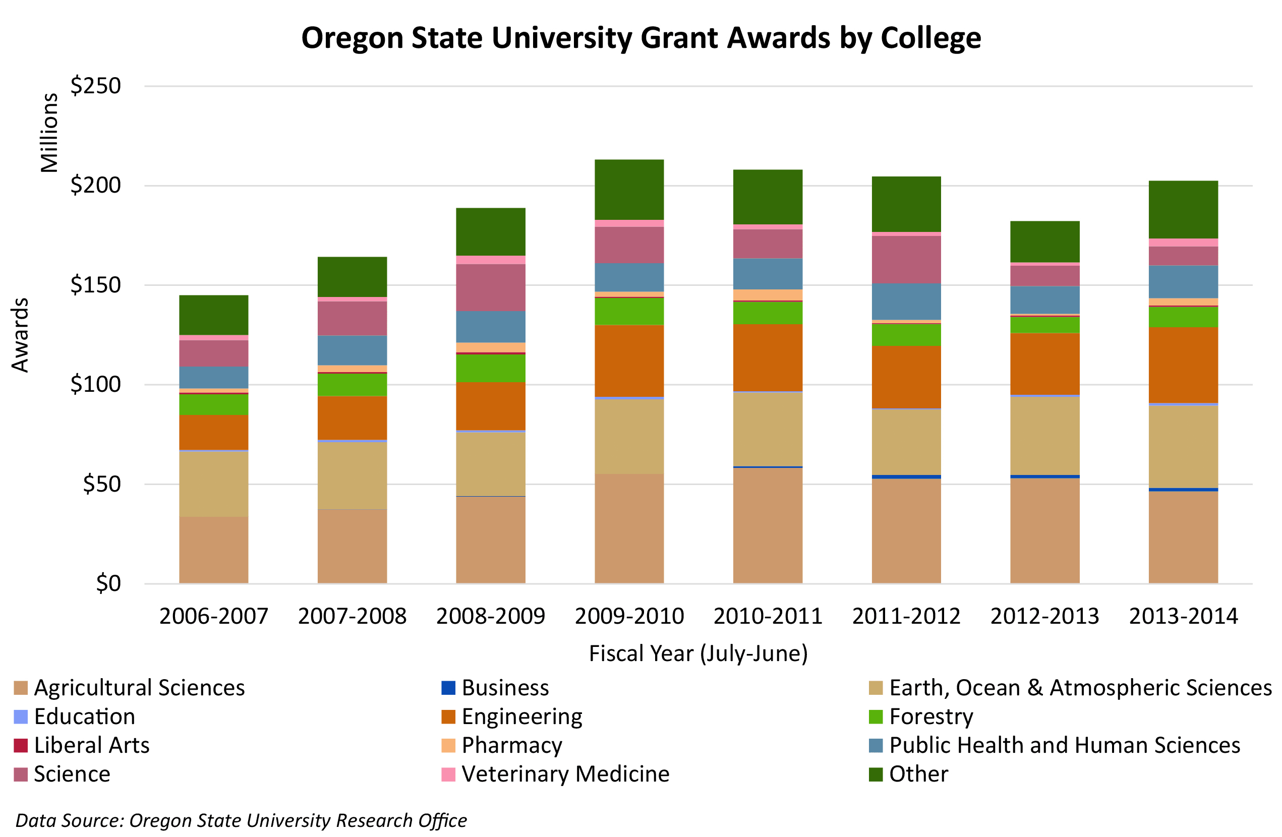 Oregon State University Grant Awards by College