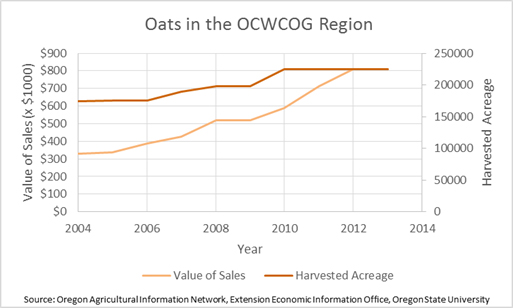 Oats in the Region
