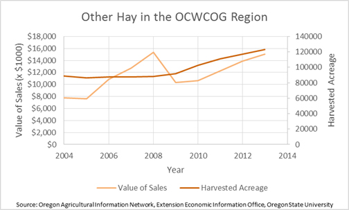 Other Hay in the Region