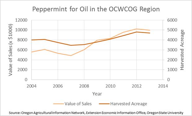 Peppermint in the Region